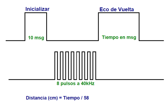 Grafico_Pulsos_HC-SR-04