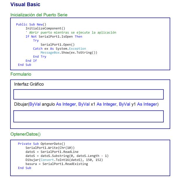 comunicaci 243 n con visual basic ardubasic