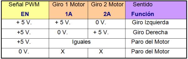 Funcion_Motor_L293D