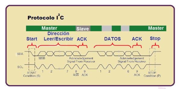 ProtocoloI2C