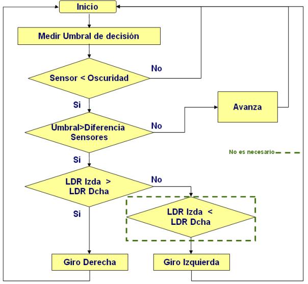 Diagrama_de_Flujo_Sigue_Luz