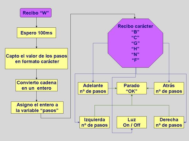 Presentación_Recorrido